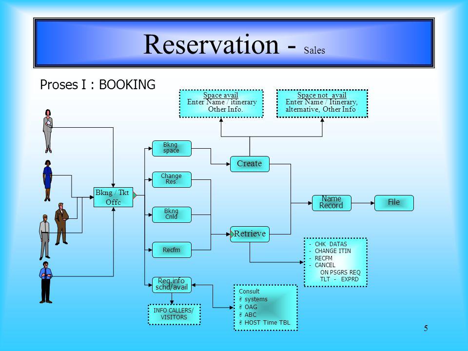 5 Reservation - Sales Proses I : BOOKING Bkng / Tkt Offc Bkng space Change Res.