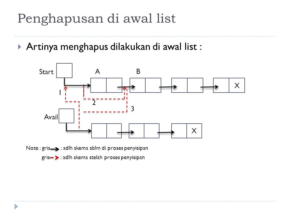 Penghapusan di awal list  Artinya menghapus dilakukan di awal list : Note : gris : adlh skema sblm di proses penyisipan gris : adlh skema stelah pros