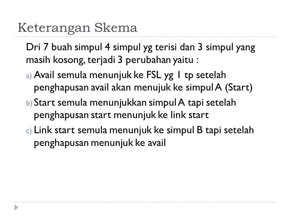 Keterangan Skema Dri 7 buah simpul 4 simpul yg terisi dan 3 simpul yang masih kosong, terjadi 3 perubahan yaitu : a) Avail semula menunjuk ke FSL yg 1