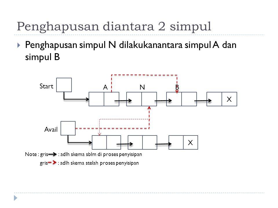 Penghapusan diantara 2 simpul  Penghapusan simpul N dilakukanantara simpul A dan simpul B Note : gris : adlh skema sblm di proses penyisipan gris : a
