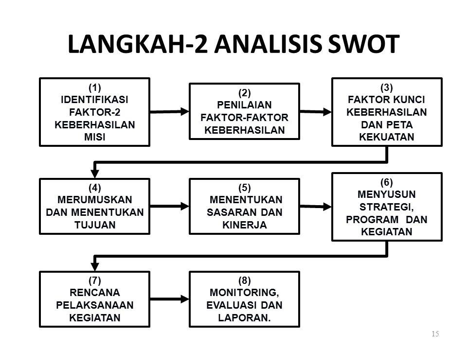 LANGKAH-2 ANALISIS SWOT 15 (1) IDENTIFIKASI FAKTOR-2 KEBERHASILAN MISI (2) PENILAIAN FAKTOR-FAKTOR KEBERHASILAN (3) FAKTOR KUNCI KEBERHASILAN DAN PETA