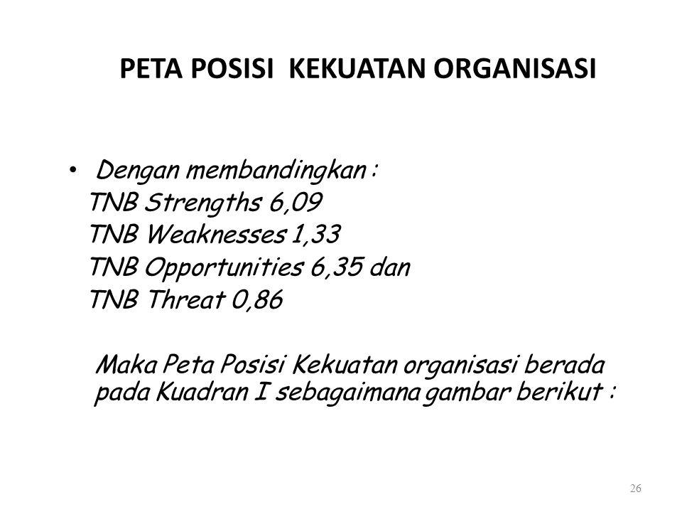 PETA POSISI KEKUATAN ORGANISASI Dengan membandingkan : TNB Strengths 6,09 TNB Weaknesses 1,33 TNB Opportunities 6,35 dan TNB Threat 0,86 Maka Peta Pos
