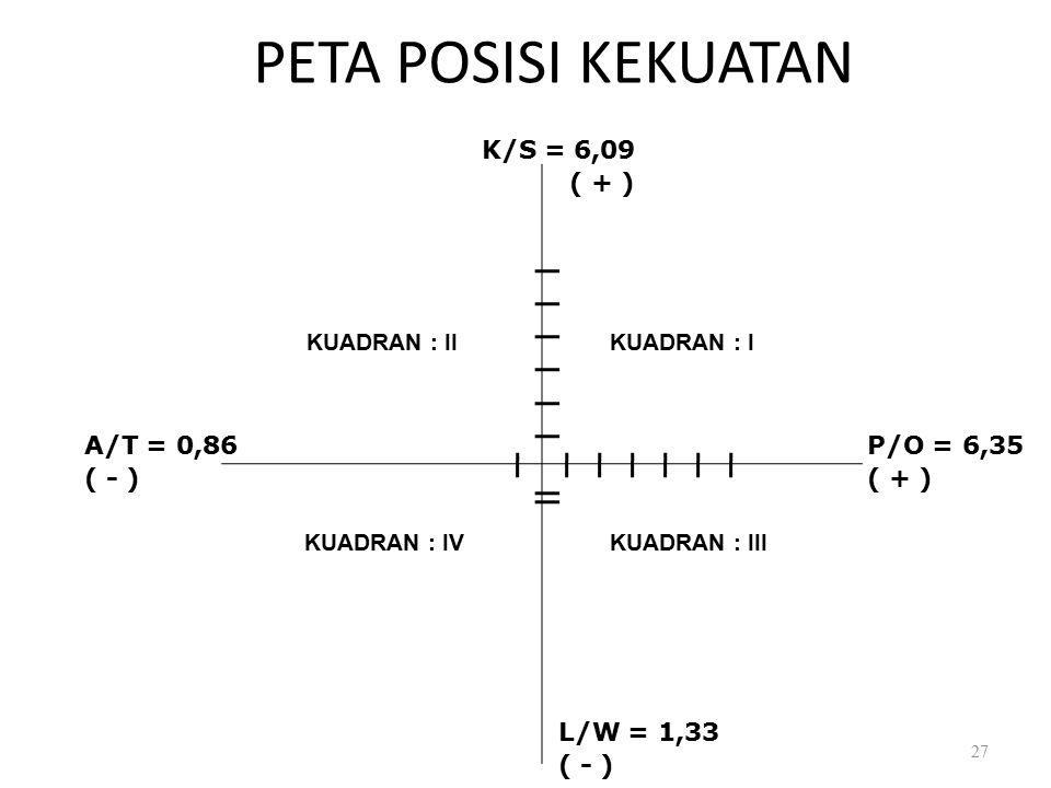 PETA POSISI KEKUATAN 27 K/S = 6,09 ( + ) A/T = 0,86 ( - ) L/W = 1,33 ( - ) P/O = 6,35 ( + ) KUADRAN : IKUADRAN : II KUADRAN : IVKUADRAN : III