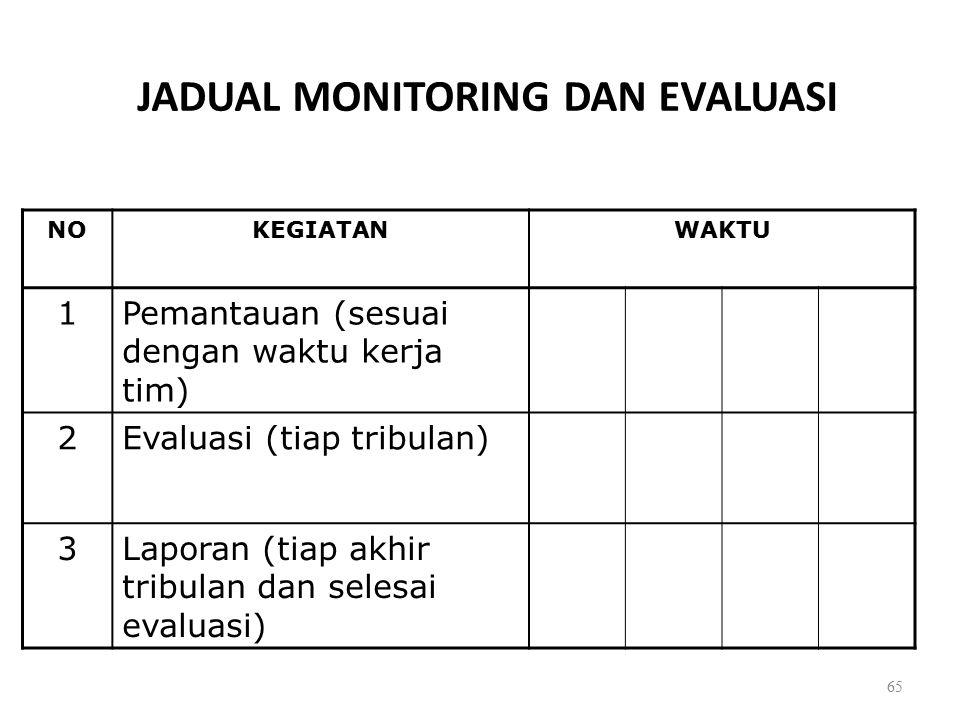 JADUAL MONITORING DAN EVALUASI NOKEGIATANWAKTU 1Pemantauan (sesuai dengan waktu kerja tim) 2Evaluasi (tiap tribulan) 3Laporan (tiap akhir tribulan dan