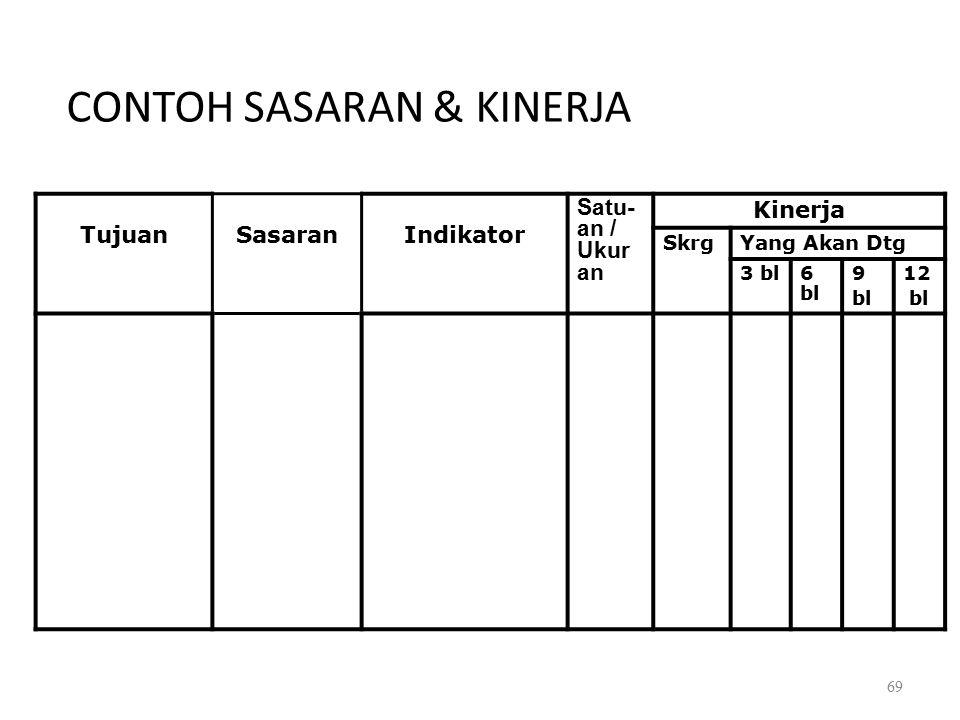 CONTOH SASARAN & KINERJA TujuanSasaranIndikator Satu- an / Ukur an Kinerja SkrgYang Akan Dtg 3 bl6 bl 9 bl 12 bl 69