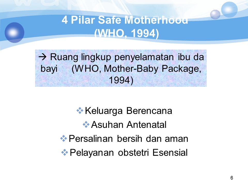 6 4 Pilar Safe Motherhood (WHO, 1994)  Keluarga Berencana  Asuhan Antenatal  Persalinan bersih dan aman  Pelayanan obstetri Esensial  Ruang lingk