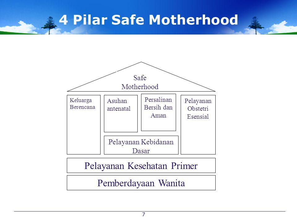 7 4 Pilar Safe Motherhood Keluarga Berencana Asuhan antenatal Persalinan Bersih dan Aman Pelayanan Obstetri Esensial Pelayanan Kebidanan Dasar Pelayan
