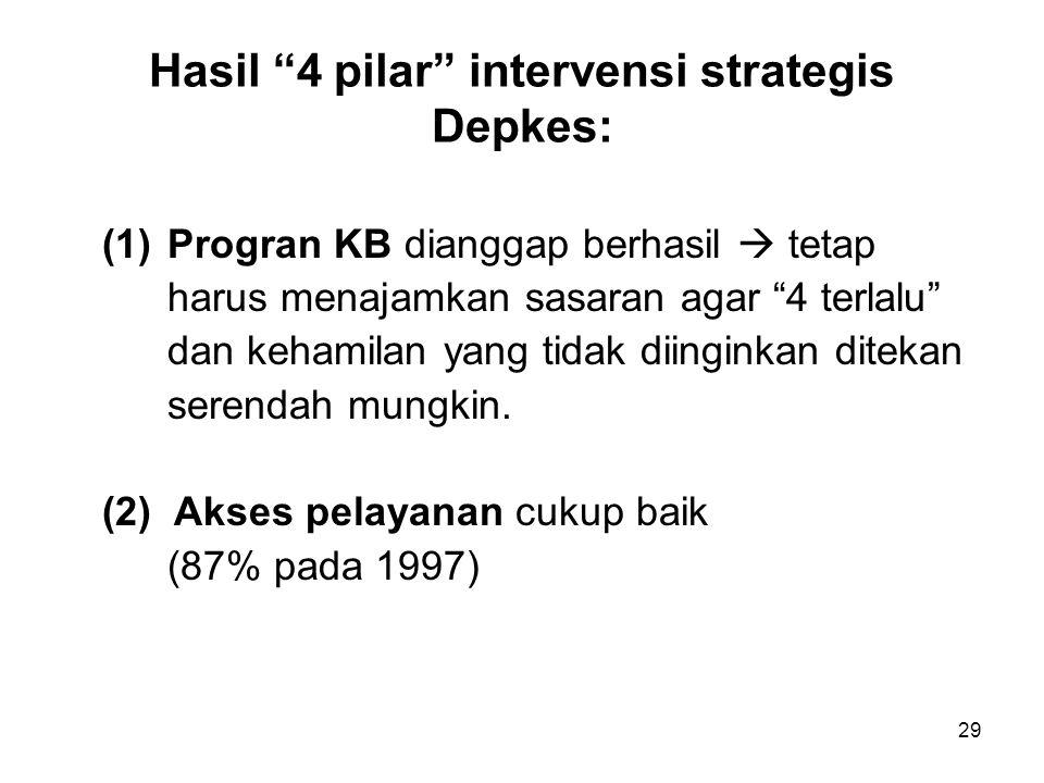 """29 Hasil """"4 pilar"""" intervensi strategis Depkes: (1) Progran KB dianggap berhasil  tetap harus menajamkan sasaran agar """"4 terlalu"""" dan kehamilan yang"""