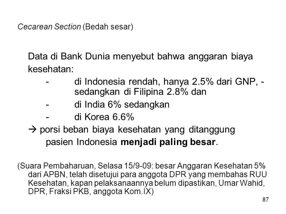 87 Cecarean Section (Bedah sesar) Data di Bank Dunia menyebut bahwa anggaran biaya kesehatan: -di Indonesia rendah, hanya 2.5% dari GNP, - sedangkan d