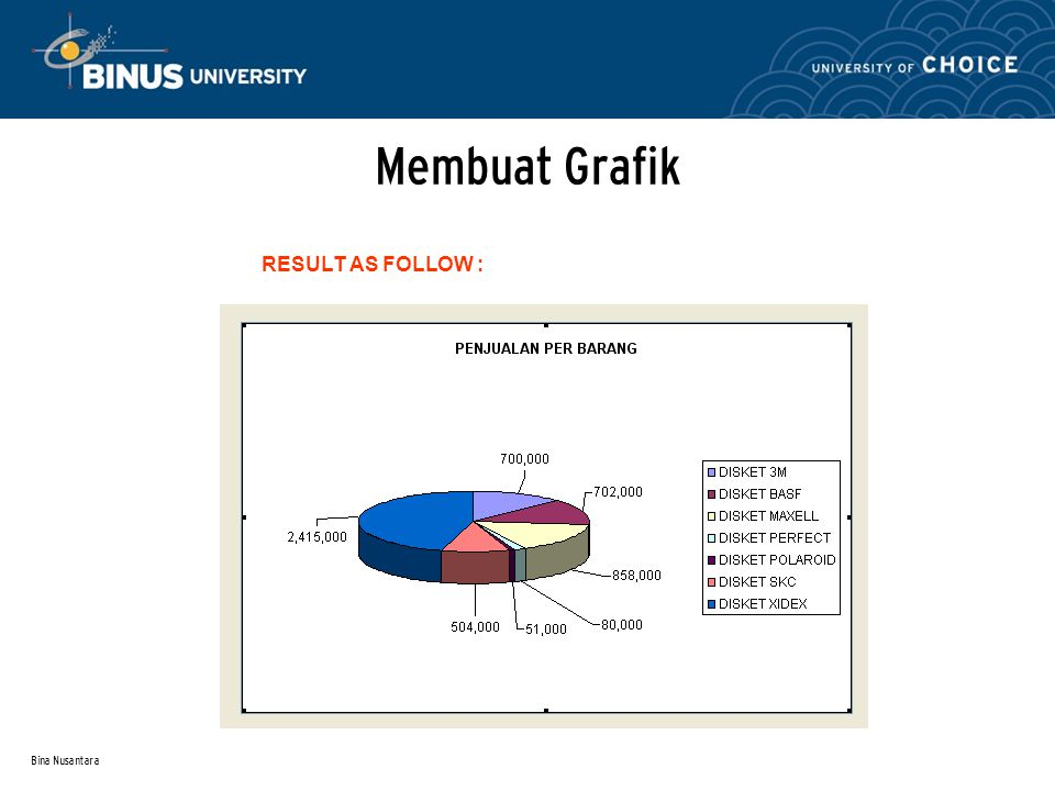 Bina Nusantara Membuat Grafik RESULT AS FOLLOW :