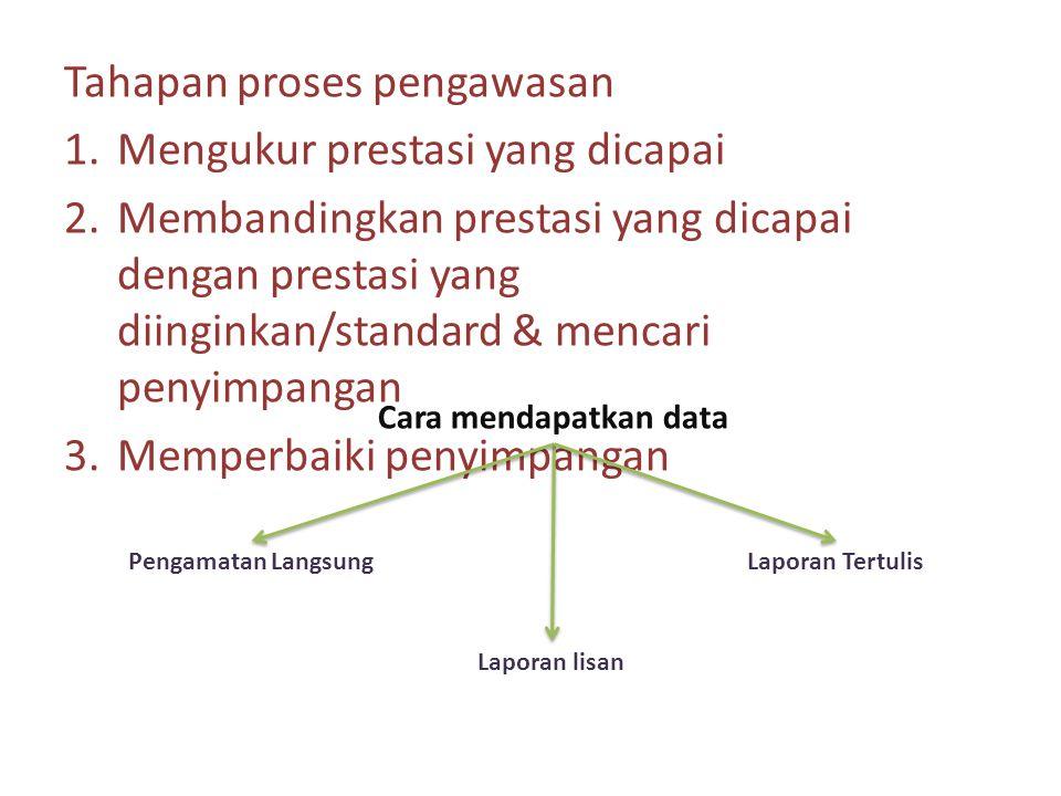 Tahapan proses pengawasan 1.Mengukur prestasi yang dicapai 2.Membandingkan prestasi yang dicapai dengan prestasi yang diinginkan/standard & mencari pe