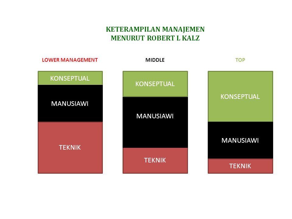 KETERAMPILAN MANAJEMEN MENURUT ROBERT L KALZ TEKNIK KONSEPTUAL MANUSIAWI TEKNIK MANUSIAWI KONSEPTUAL MANUSIAWI TEKNIK KONSEPTUAL LOWER MANAGEMENTMIDDL