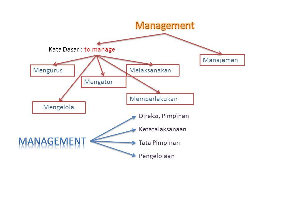 Manajemen Kata Dasar : to manage Mengurus Mengatur Melaksanakan Memperlakukan Mengelola Direksi, Pimpinan Ketatalaksanaan Tata Pimpinan Pengelolaan