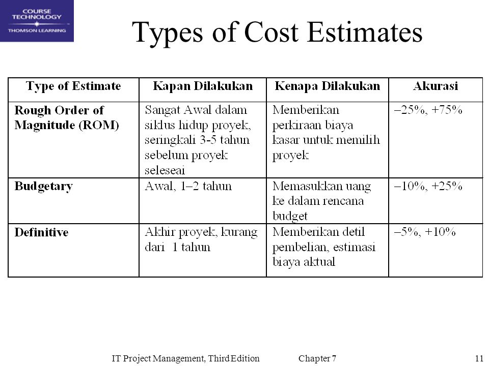 11IT Project Management, Third Edition Chapter 7 Types of Cost Estimates