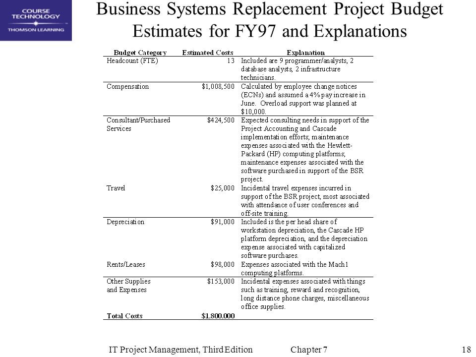 18IT Project Management, Third Edition Chapter 7 Business Systems Replacement Project Budget Estimates for FY97 and Explanations