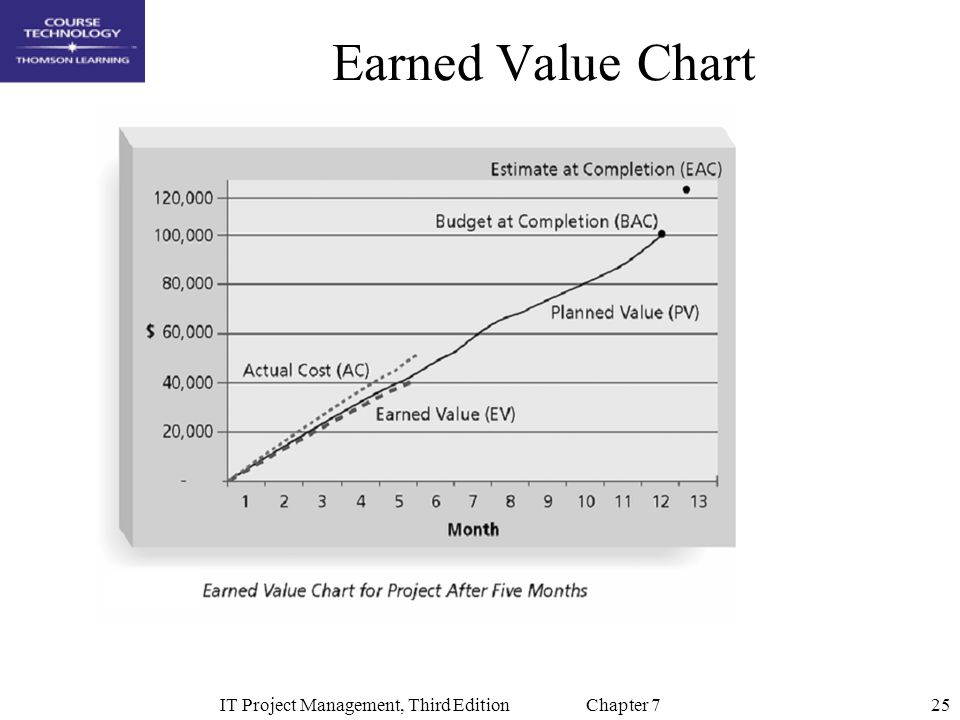 25IT Project Management, Third Edition Chapter 7 Earned Value Chart
