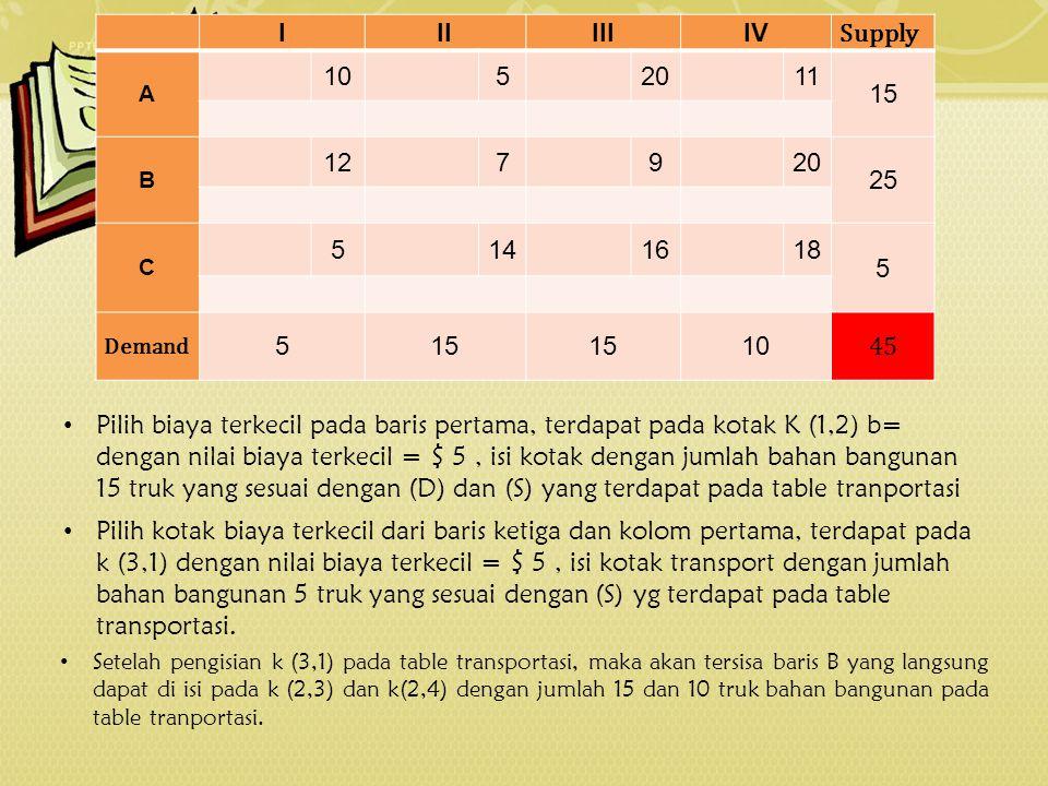 IIIIIIIV Supply A 10 5 20 11 15 B 12 7 9 20 25 C 5 14 16 18 5 Demand 515 10 45 Setelah pengisian k (3,1) pada table transportasi, maka akan tersisa ba