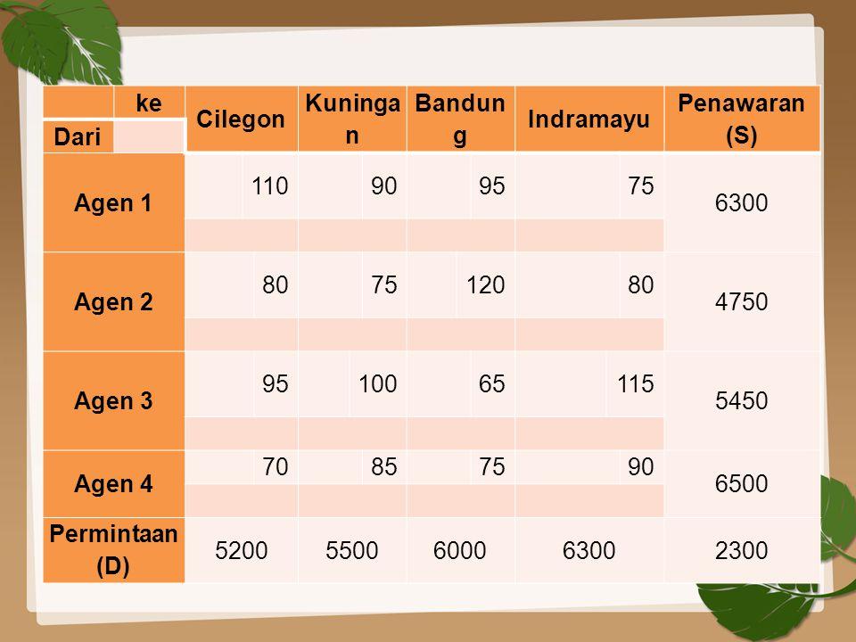 ke Cilegon Kuninga n Bandun g Indramayu Penawaran (S) Dari Agen 1 110 90 95 75 6300 Agen 2 80 75 120 80 4750 Agen 3 95 100 65 115 5450 Agen 4 70 85 75