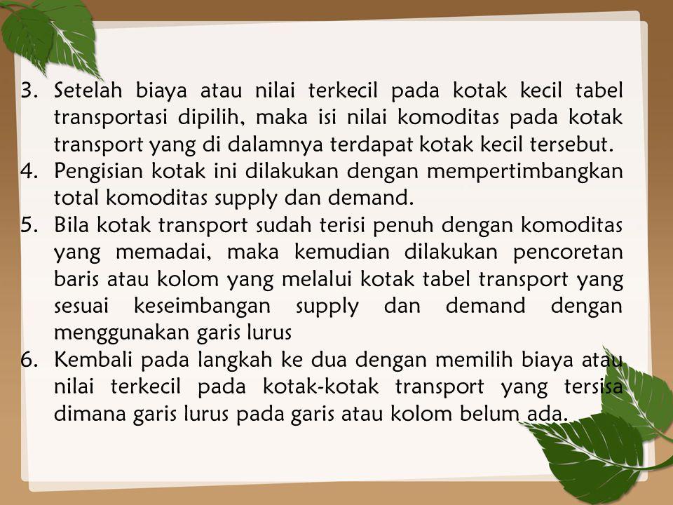 Contoh 4 Perusahaan air mineral ingin mendistribusikan produk terbarunya ke empat agen yang menjadi pelanggan perusahaan air mineral tersebut dan ingin mendistribusikannya ke beberapa kota di Indonesia dengan biaya atar kepada para agen di hitung dengan jarak tempat agen tersebut setiap per galonnya.