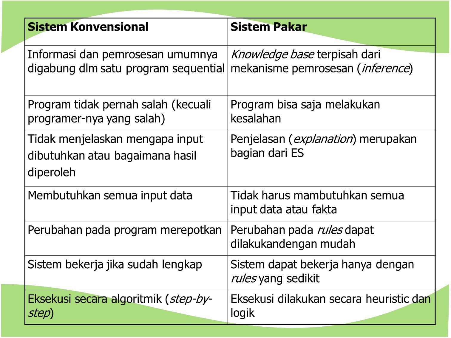 Sistem KonvensionalSistem Pakar Informasi dan pemrosesan umumnya digabung dlm satu program sequential Knowledge base terpisah dari mekanisme pemrosesa
