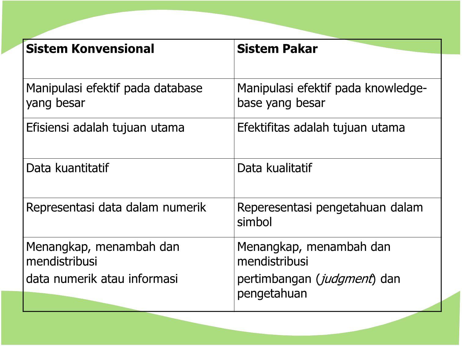 Sistem KonvensionalSistem Pakar Manipulasi efektif pada database yang besar Manipulasi efektif pada knowledge- base yang besar Efisiensi adalah tujuan