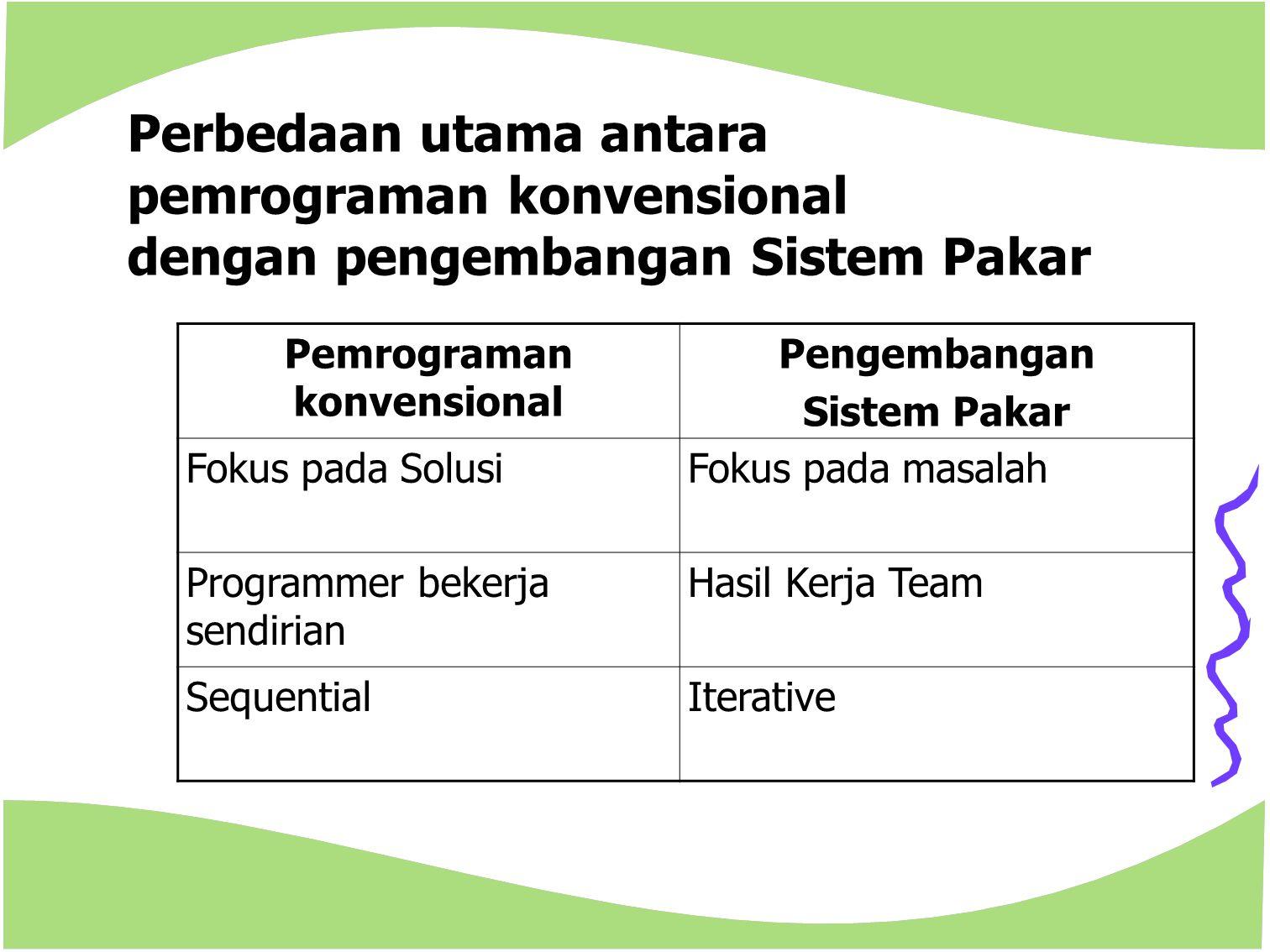 Perbedaan utama antara pemrograman konvensional dengan pengembangan Sistem Pakar Pemrograman konvensional Pengembangan Sistem Pakar Fokus pada SolusiF