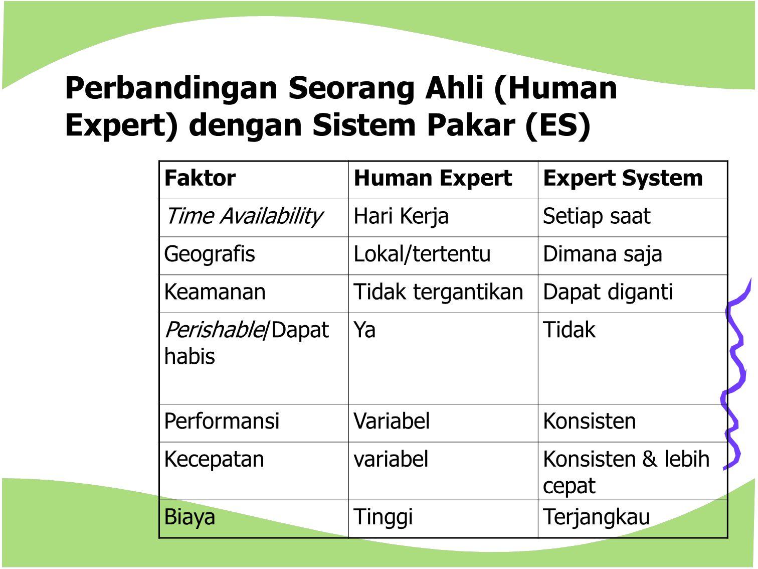 Perbandingan Seorang Ahli (Human Expert) dengan Sistem Pakar (ES) FaktorHuman ExpertExpert System Time AvailabilityHari KerjaSetiap saat GeografisLoka