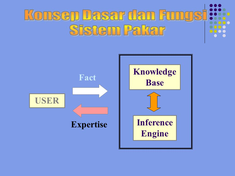 Inference Engine USER Knowledge Base Fact Expertise