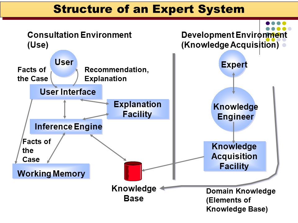 Structure of an Expert System Consultation Environment (Use) Development Environment (Knowledge Acquisition) User Expert User Interface Inference Engine Explanation Facility Working Memory Facts of the Case Recommendation, Explanation Facts of the Case Knowledge Engineer Knowledge Acquisition Facility Knowledge Base Domain Knowledge (Elements of Knowledge Base)