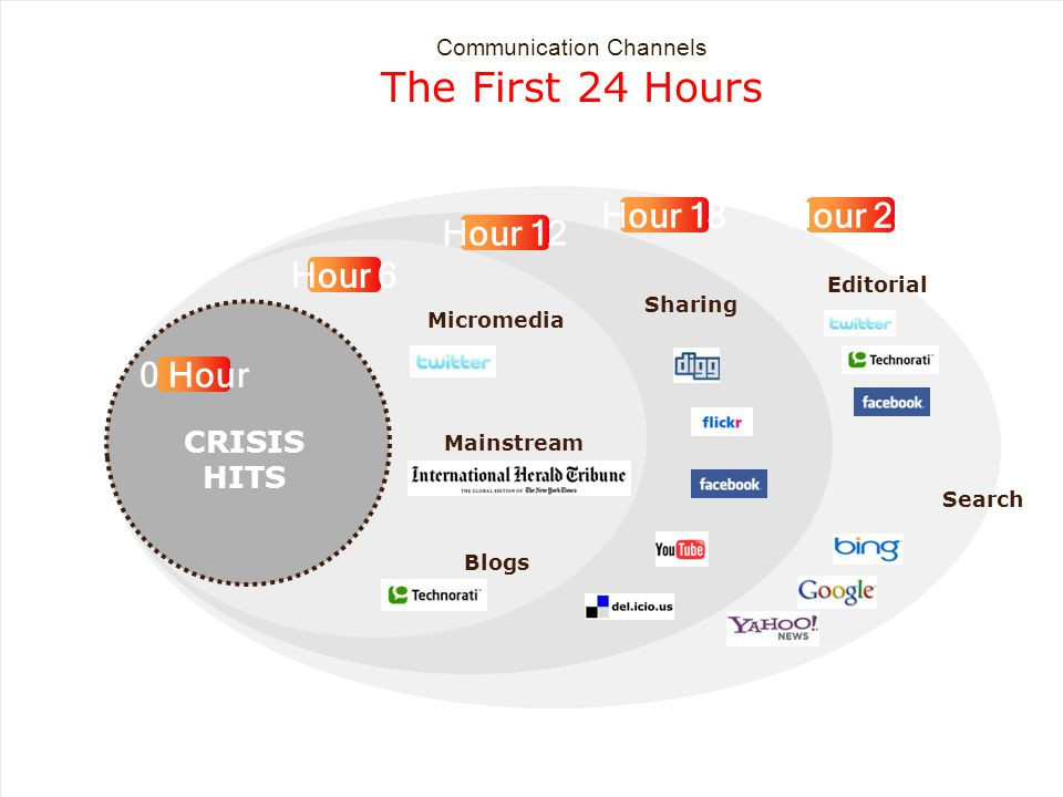 Sharing CRISIS HITS Mainstream 0 Hour Hour 6 Hour 12 Hour 18 Blogs Hour 24 Search Editorial Communication Channels The First 24 Hours Micromedia