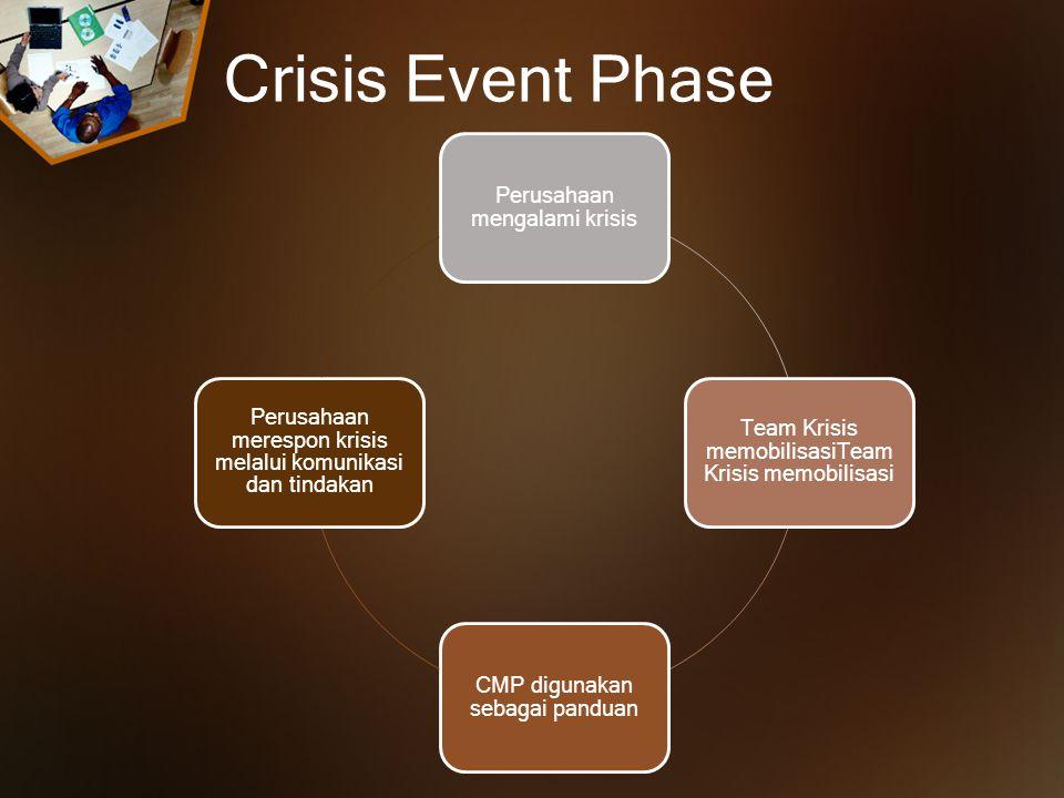 Post-crisis Phase Kembali ke bisnis seperti biasa.