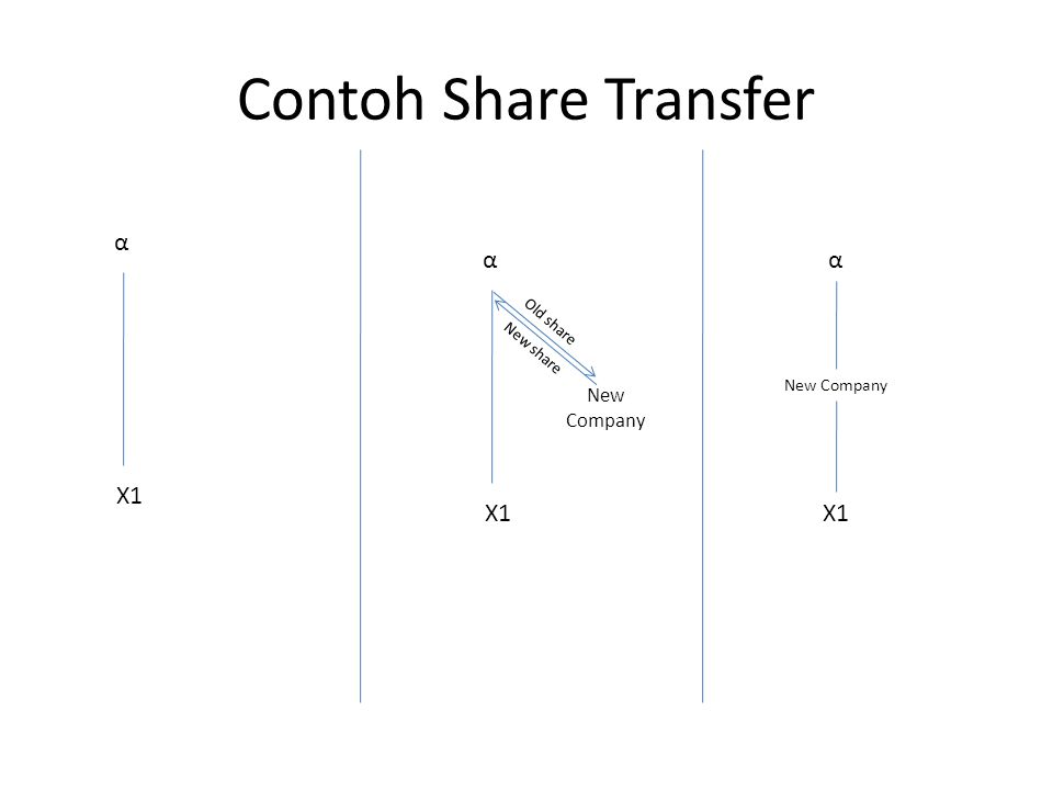 Contoh Share Transfer α X1 α Old share α X1 New Company New share New Company