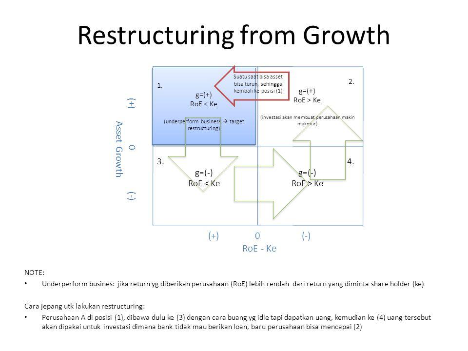Restructuring from Growth NOTE: Underperform busines: jika return yg diberikan perusahaan (RoE) lebih rendah dari return yang diminta share holder (ke) Cara jepang utk lakukan restructuring: Perusahaan A di posisi (1), dibawa dulu ke (3) dengan cara buang yg idle tapi dapatkan uang, kemudian ke (4) uang tersebut akan dipakai untuk investasi dimana bank tidak mau berikan loan, baru perusahaan bisa mencapai (2) (+)0(-) RoE - Ke (+)0(-) Asset Growth 1.