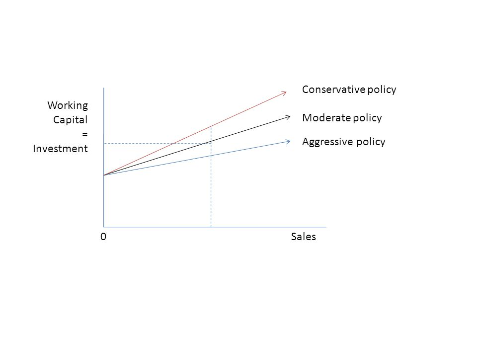 Conservative policy Moderate policy Aggressive policy Working Capital = Investment 0Sales