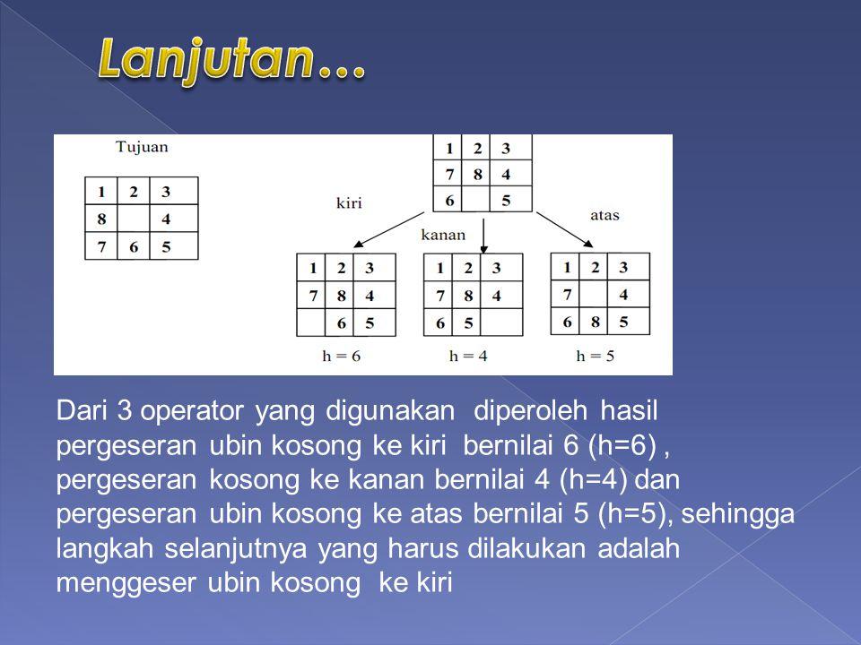 Dari 3 operator yang digunakan diperoleh hasil pergeseran ubin kosong ke kiri bernilai 6 (h=6), pergeseran kosong ke kanan bernilai 4 (h=4) dan pergeseran ubin kosong ke atas bernilai 5 (h=5), sehingga langkah selanjutnya yang harus dilakukan adalah menggeser ubin kosong ke kiri