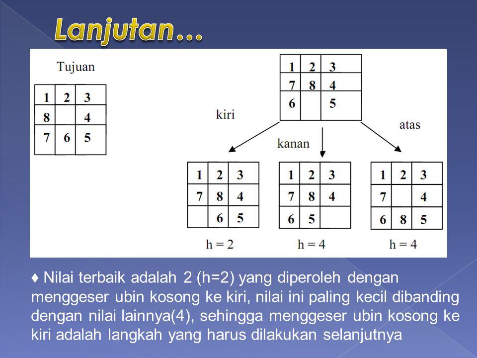 ♦ Nilai terbaik adalah 2 (h=2) yang diperoleh dengan menggeser ubin kosong ke kiri, nilai ini paling kecil dibanding dengan nilai lainnya(4), sehingga menggeser ubin kosong ke kiri adalah langkah yang harus dilakukan selanjutnya