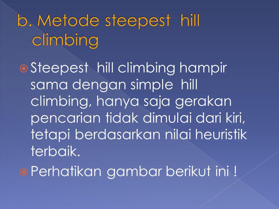 Steepest hill climbing hampir sama dengan simple hill climbing, hanya saja gerakan pencarian tidak dimulai dari kiri, tetapi berdasarkan nilai heuristik terbaik.