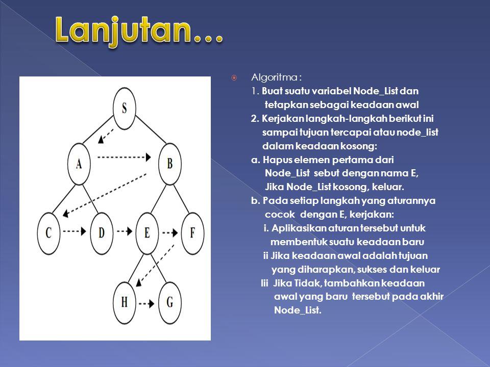  Algoritma : 1.Buat suatu variabel Node_List dan tetapkan sebagai keadaan awal 2.