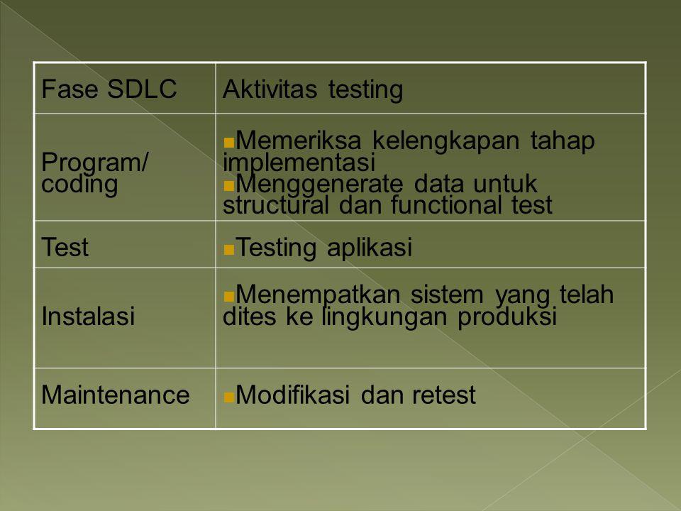 Fase SDLCAktivitas testing Program/ coding Memeriksa kelengkapan tahap implementasi Menggenerate data untuk structural dan functional test Test Testin