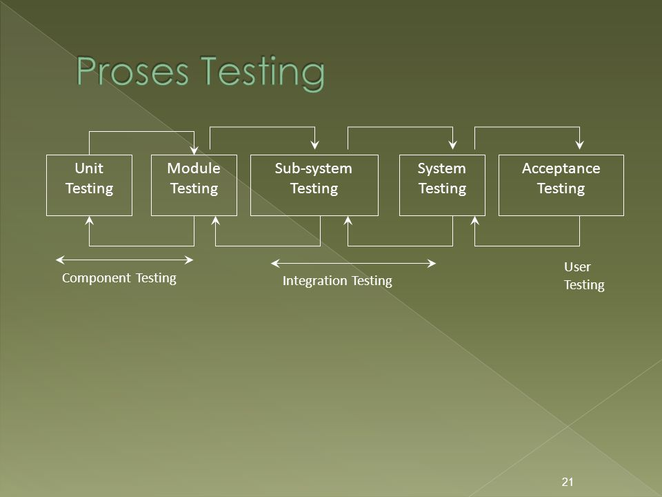 21 Unit Testing Module Testing Sub-system Testing System Testing Acceptance Testing Component Testing Integration Testing User Testing