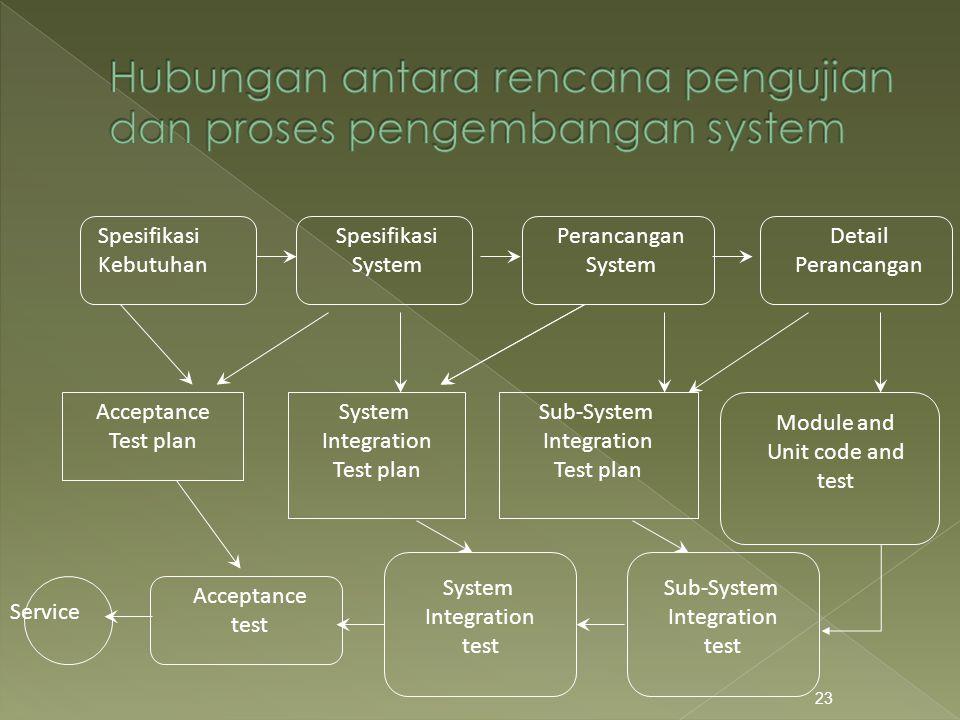 23 Spesifikasi Kebutuhan Spesifikasi System Perancangan System Detail Perancangan Acceptance Test plan System Integration Test plan Sub-System Integra