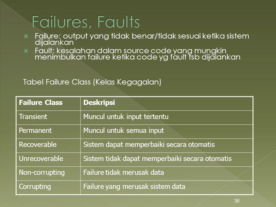  Failure: output yang tidak benar/tidak sesuai ketika sistem dijalankan  Fault: kesalahan dalam source code yang mungkin menimbulkan failure ketika