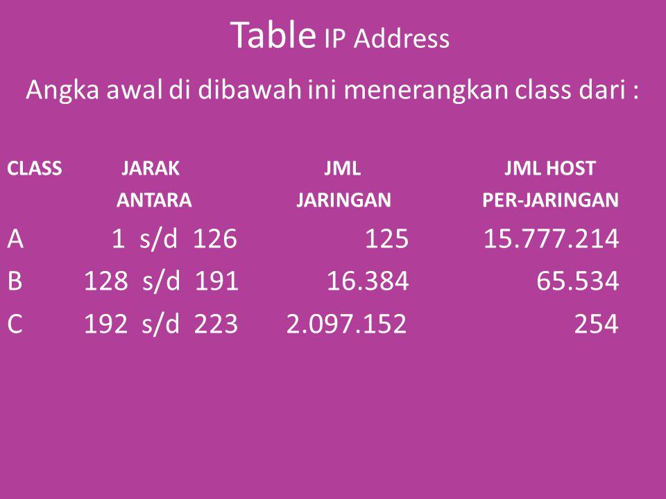 Table IP Address Angka awal di dibawah ini menerangkan class dari : CLASS JARAK JML JML HOST ANTARA JARINGAN PER-JARINGAN A 1 s/d 126 125 15.777.214 B 128 s/d 191 16.384 65.534 C 192 s/d 223 2.097.152 254