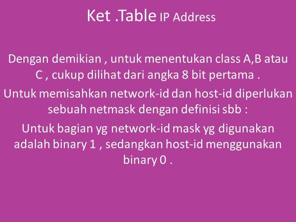 Ket.Table IP Address Dengan demikian, untuk menentukan class A,B atau C, cukup dilihat dari angka 8 bit pertama.