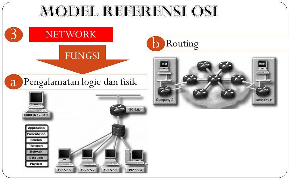 NETWORK 3 FUNGSI Pengalamatan logic dan fisik a Routing b