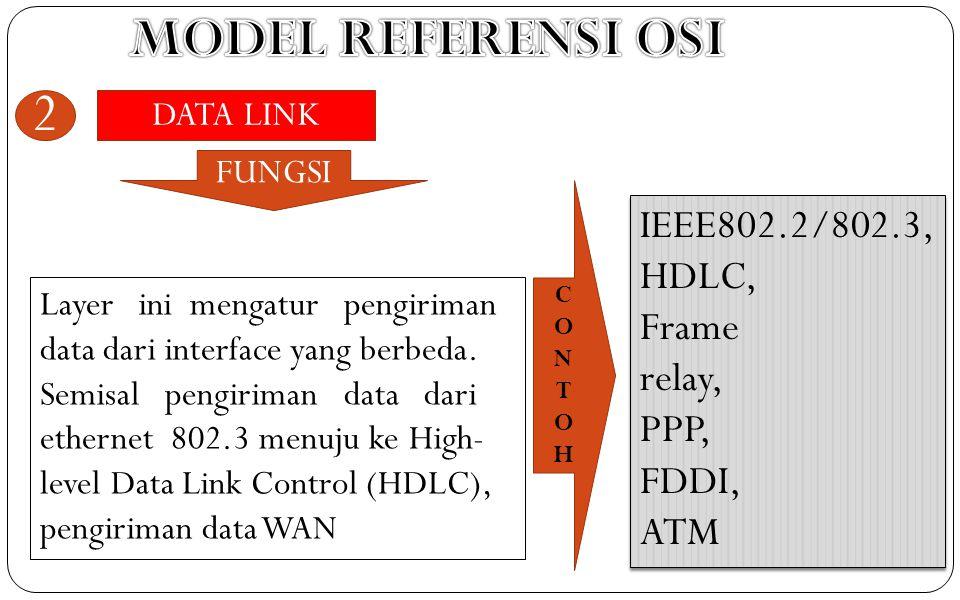 DATA LINK 2 Layer ini mengatur pengiriman data dari interface yang berbeda. Semisal pengiriman data dari ethernet 802.3 menuju ke High- level Data Lin
