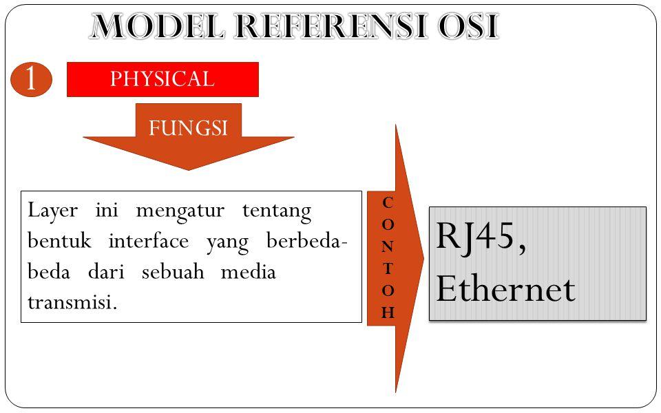 PHYSICAL 1 FUNGSI CONTOHCONTOH Layer ini mengatur tentang bentuk interface yang berbeda- beda dari sebuah media transmisi. RJ45, Ethernet
