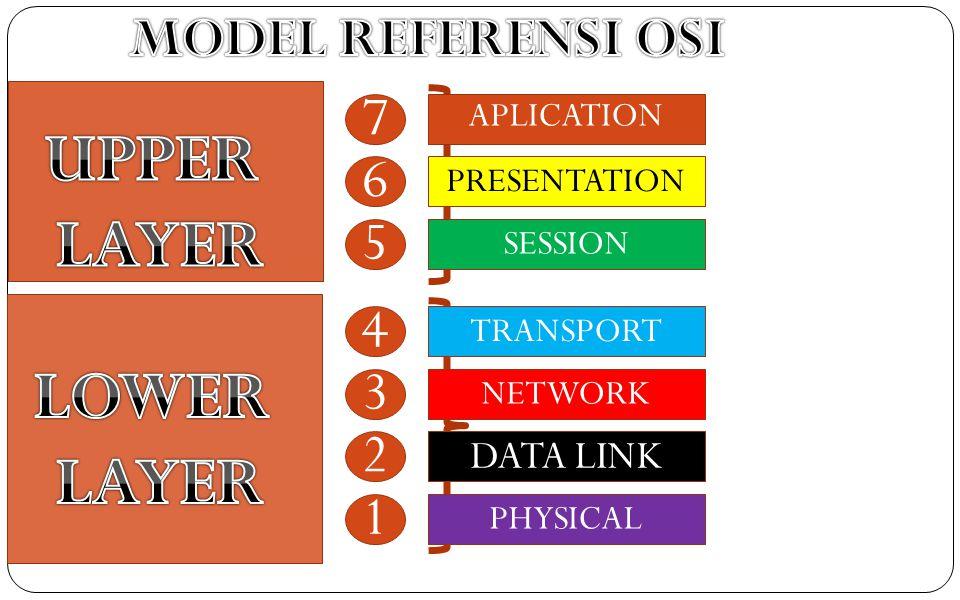 DATA LINK 2 FUNGSI Albitrasi a Penentuan waktu pengiriman data yang tepat apabila suatu media sudah terpakai, hal ini perlu melakukan suatu deteksi sinyal pembawa.