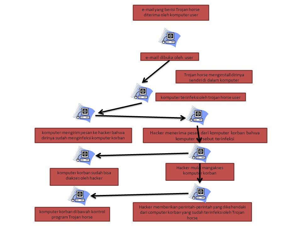 e-mail yang berisi Trojan horse diterima oleh komputer user e-mail dibuka oleh user Trojan horse menginstall dirinya sendiri di dalam komputer kompute