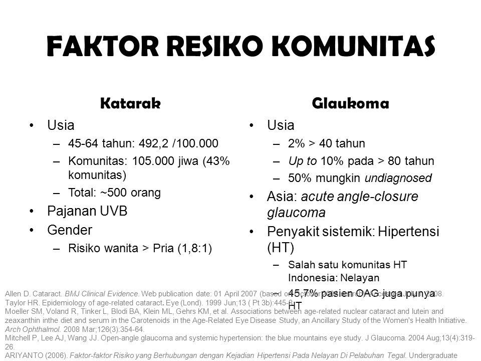 FAKTOR RESIKO KOMUNITAS Katarak Usia –45-64 tahun: 492,2 /100.000 –Komunitas: 105.000 jiwa (43% komunitas) –Total: ~500 orang Pajanan UVB Gender –Risi